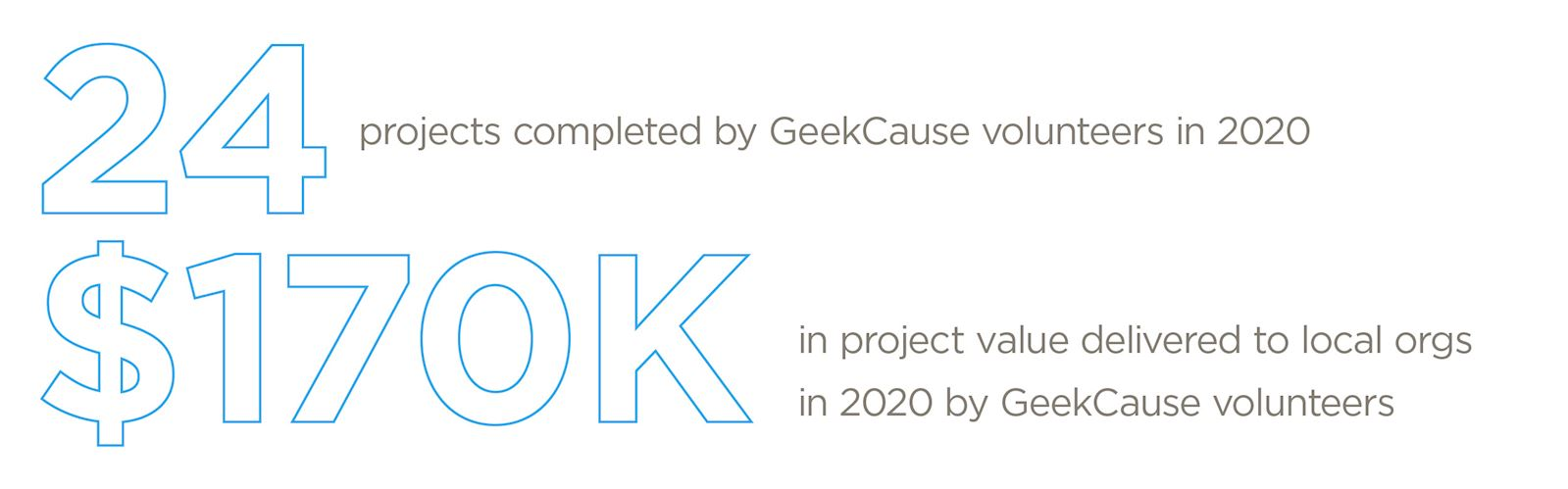 24 projects completed by GeekCause volunteers in 2020. $170K in project value generated for local organizations.