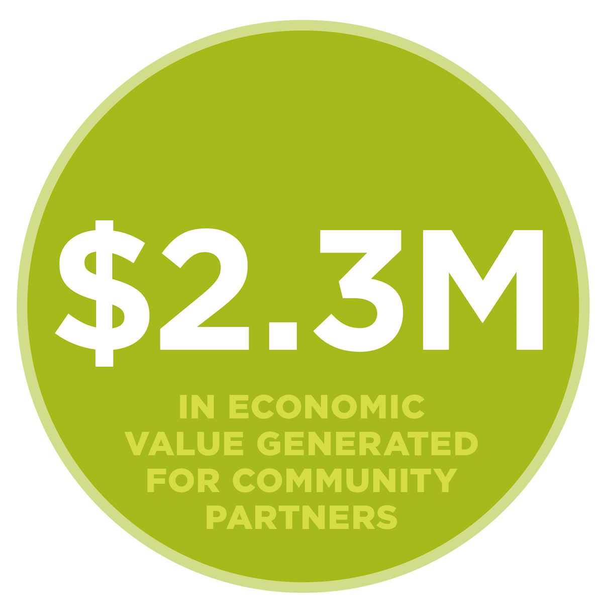 $2.3 million in economic value generated for community partners