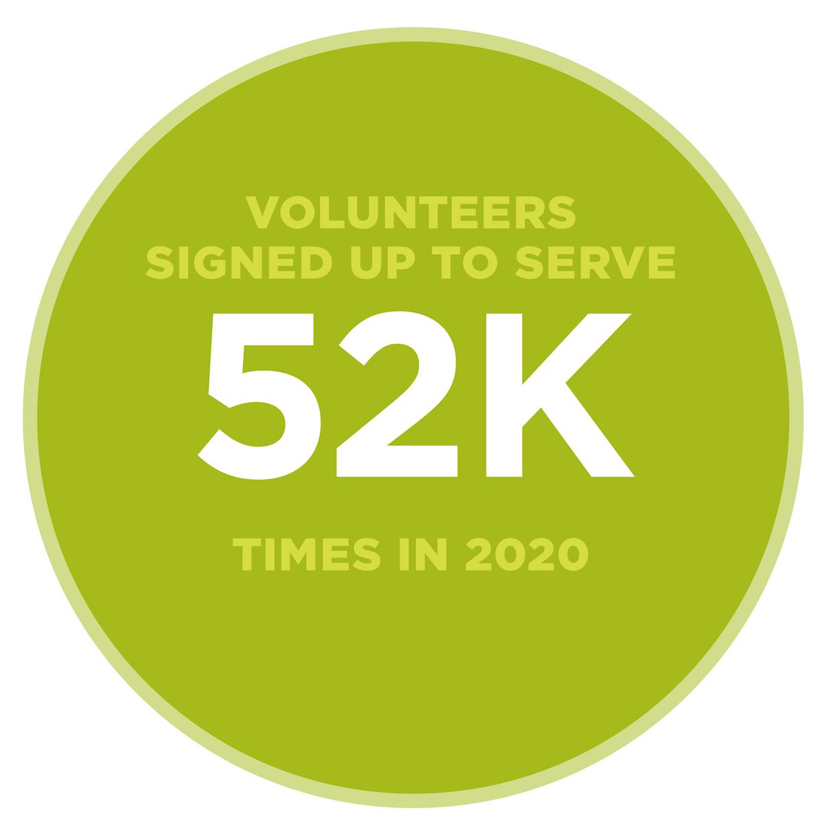 Volunteers signed up to serve 52,000 times in 2020