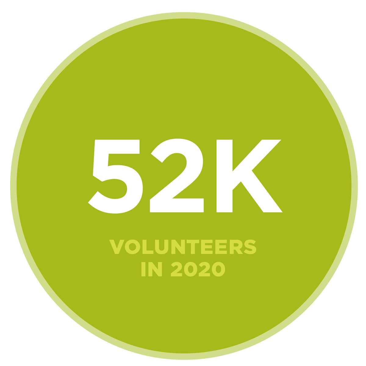 52,000 volunteers in 2020