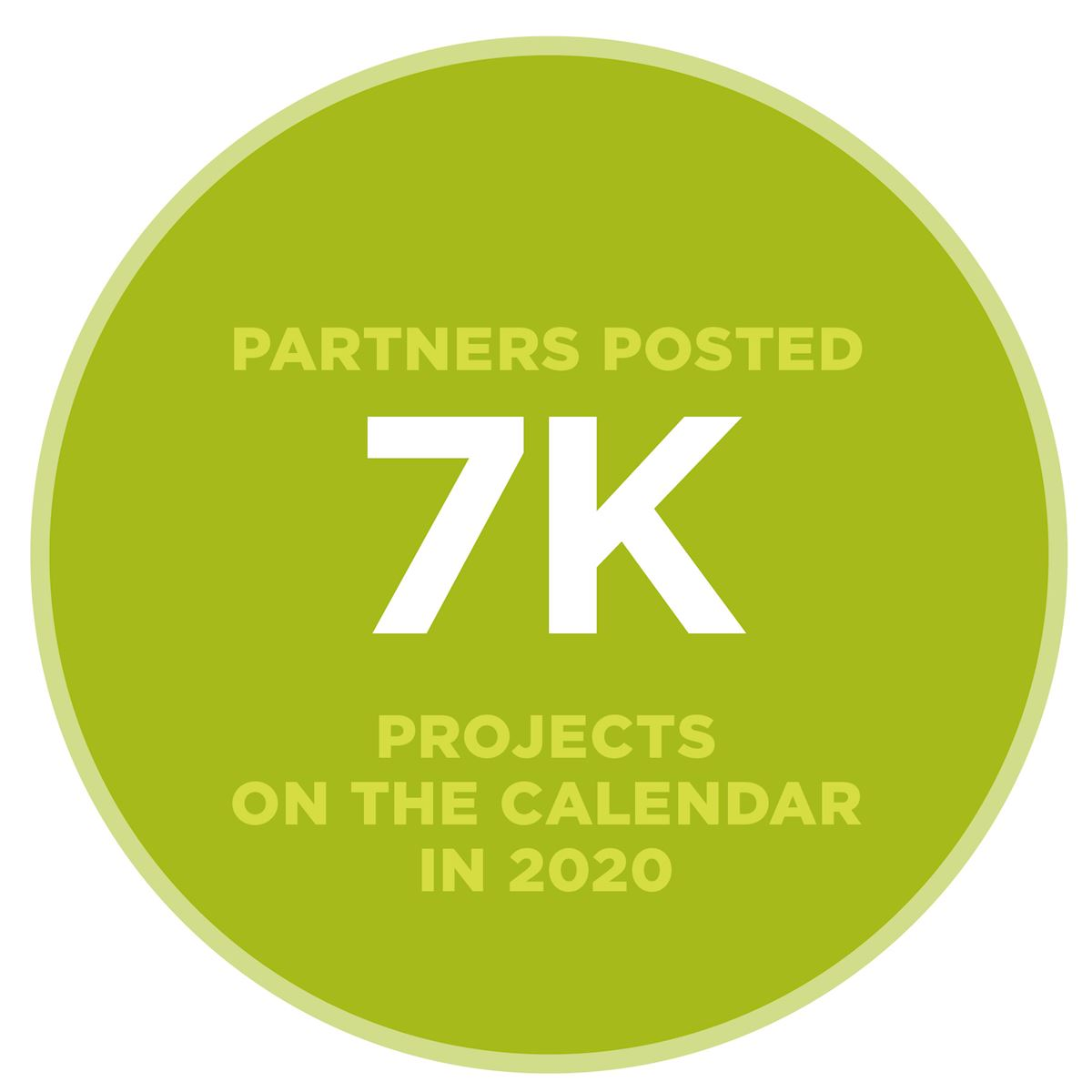 7,000 projects on the calendar in 2020