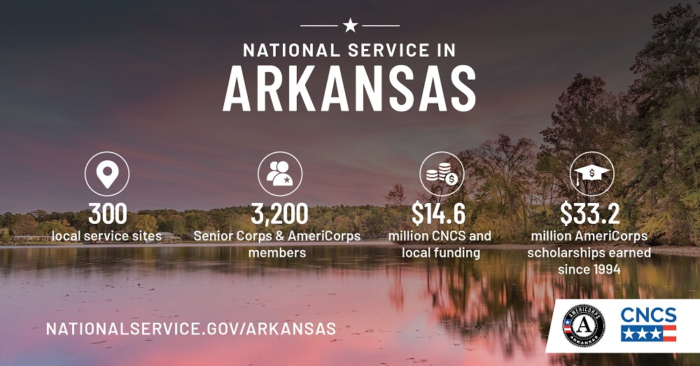 An info graphic of statistics for AmeriCorps in Arkansas: 410 local service sites; 3,890 Senior Corps and AmeriCorps members; 16.7 million dollars in CNCS and local funding; 30.6 million dollars in AmeriCorps scholarships earned since 1994.