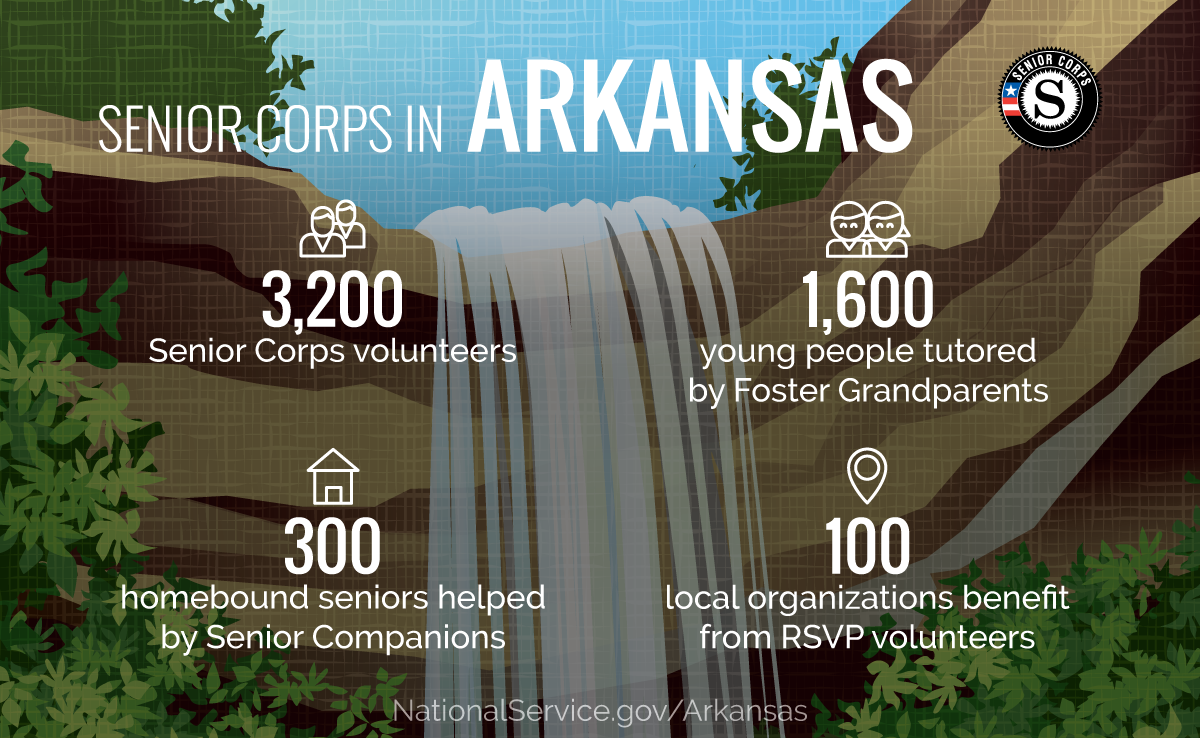 An infographic of statistics for SeniorCorps in Arkansas. 3,200 Senior Corps volunteers; 1,600 young people tutored by Foster Grandparents; 300 home bound seniors helped by Senior Companions; 100 local organizations benefit from RSVP volunteers.